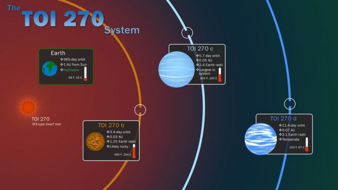 NASA Promised More Smaller, Earth-size Exoplanets. TESS is Delivering. – Universe Today
