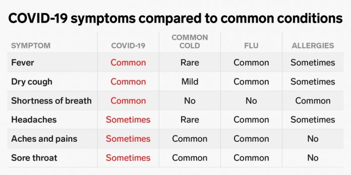 How coronavirus symptoms compare to those of flu, allergies, and the common cold – Business Insider