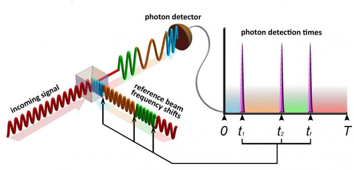 New system detects faint communications signals using the principles of quantum physics – Phys.org